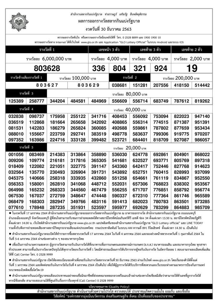 thai land lottery result 2021
