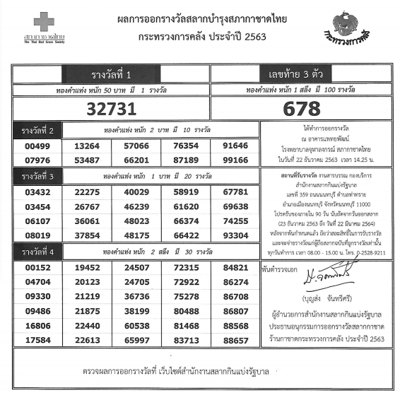 thailand lottery result today2020